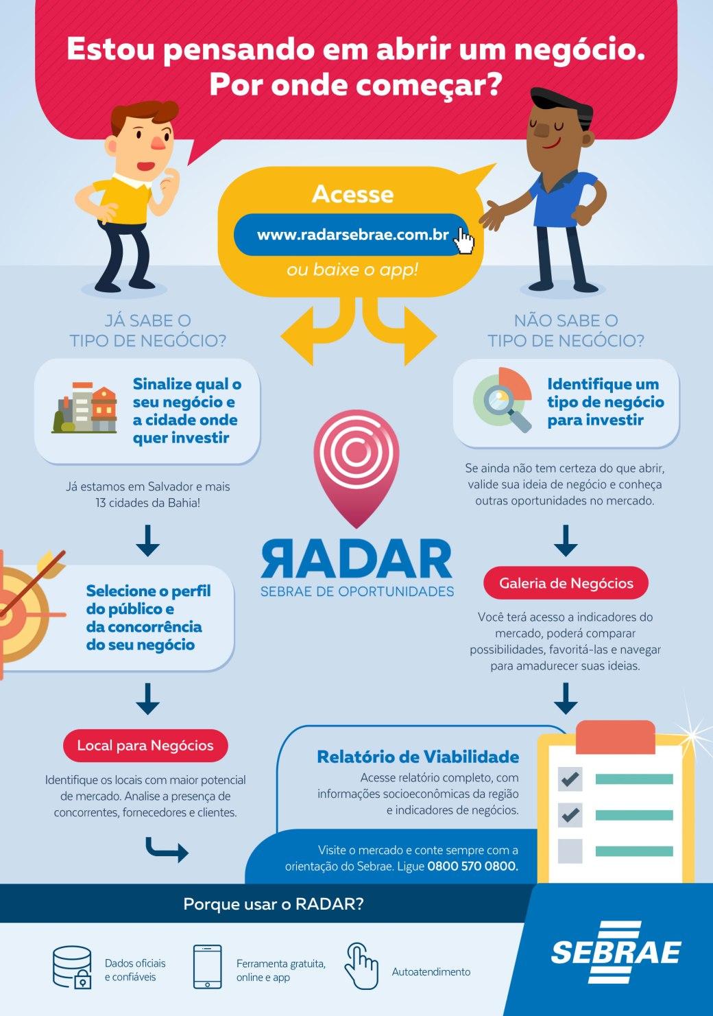 Infográfico-RADAR